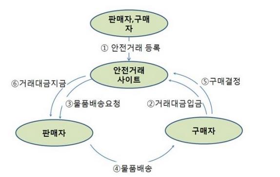 해커스쿨 강좌실 - 취약점 연구 전용 스마트폰 구하기 (2)